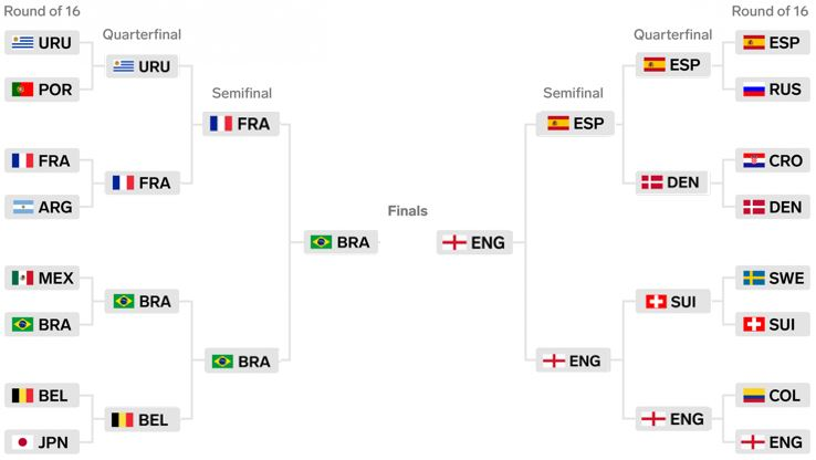 World Cup Knockout stages by SPORTSvox
